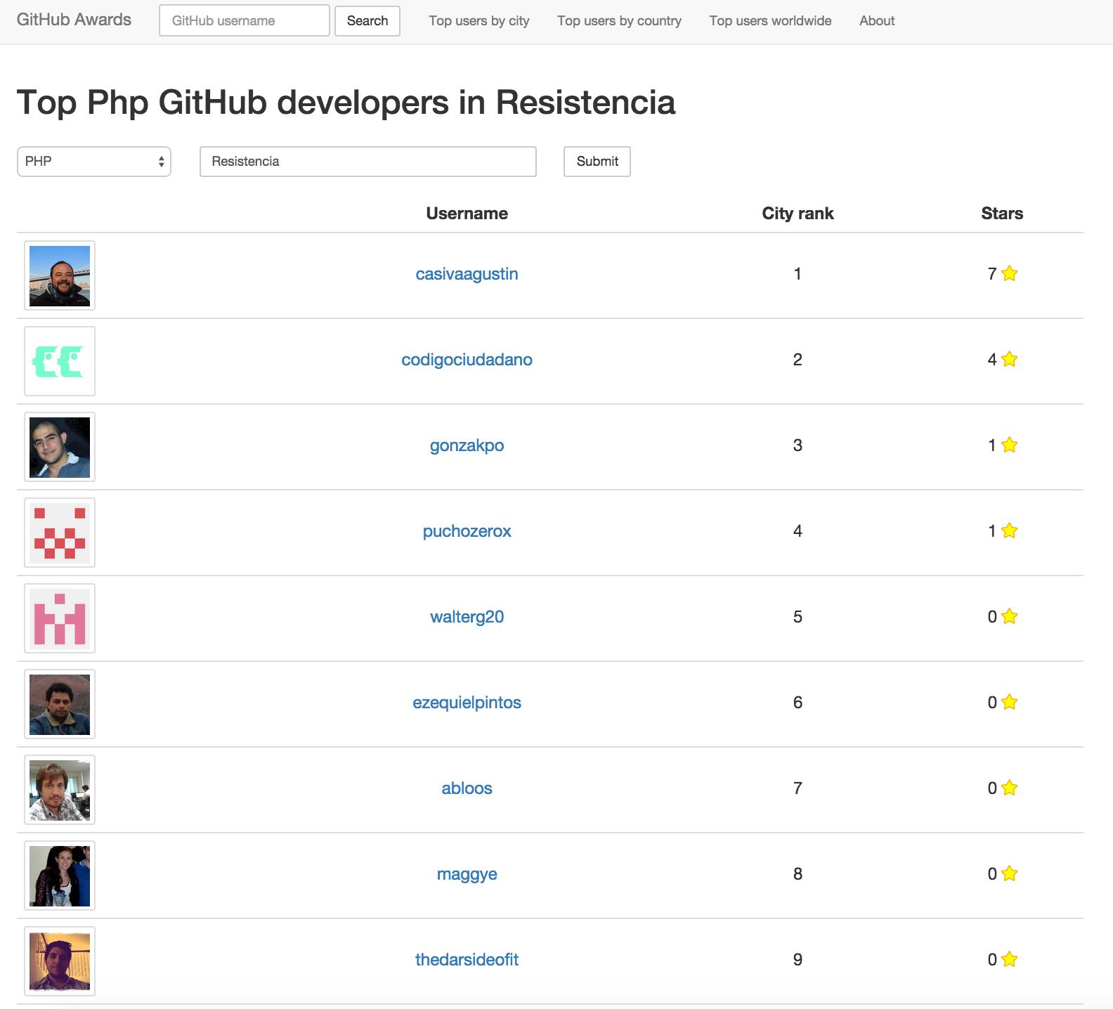 github-ranking